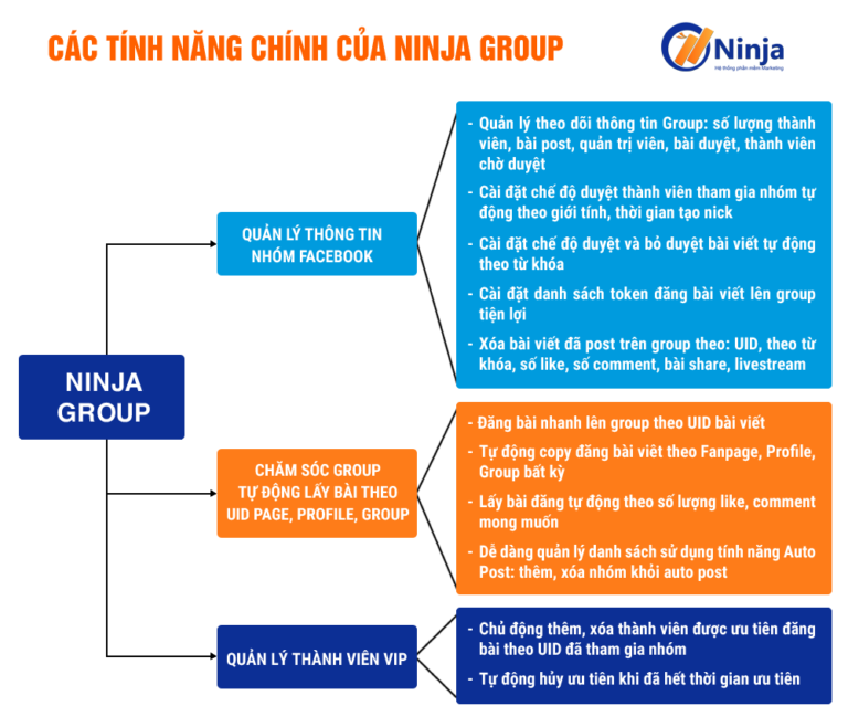 ninja-group-phan-mem-tang-luong-thanh-vien-group