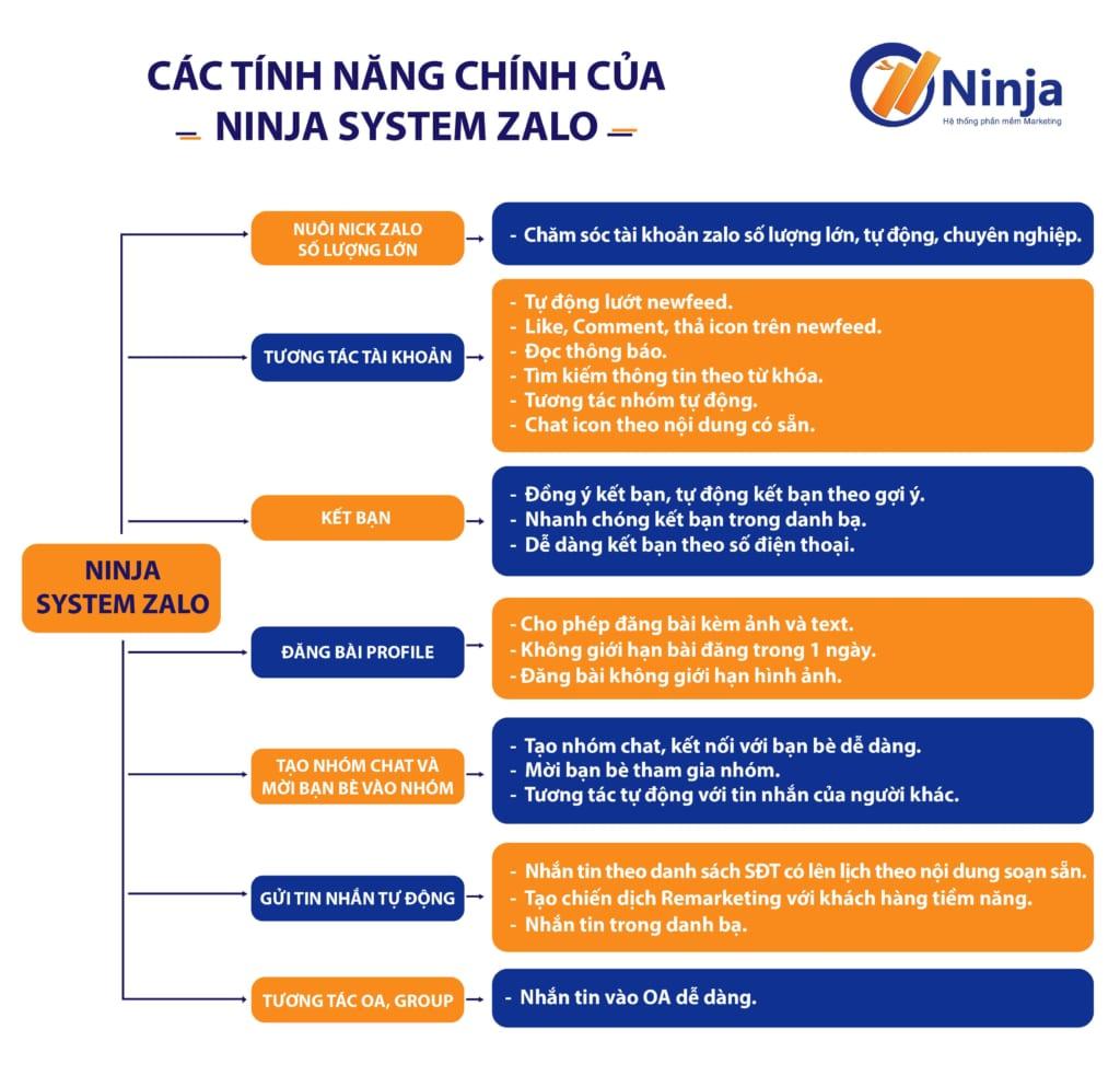 cac-tinh-nang-chinh-cua-phan-mem-nuoi-nick-zalo