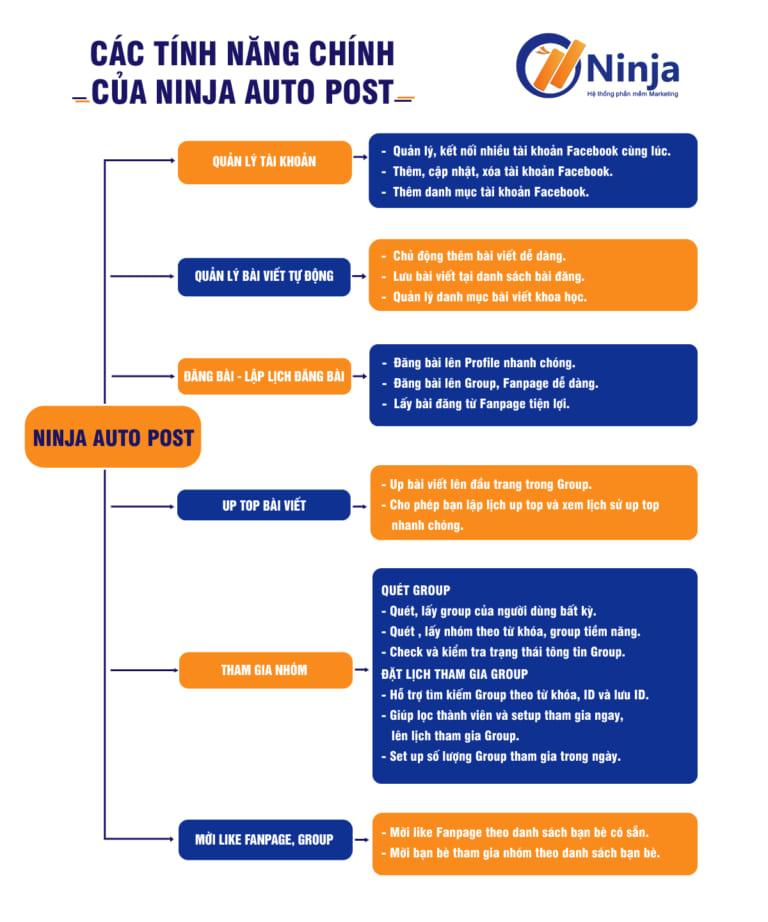 Phần mềm quảng cáo Facebook Ninja Auto Post