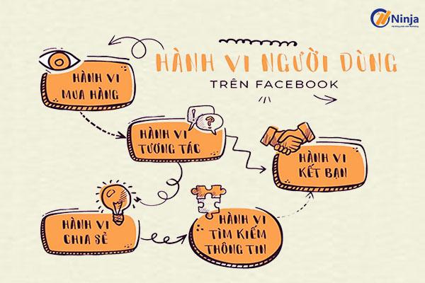Nghiên cứu hành vi của khách hàng trên facebook chính xác nhất